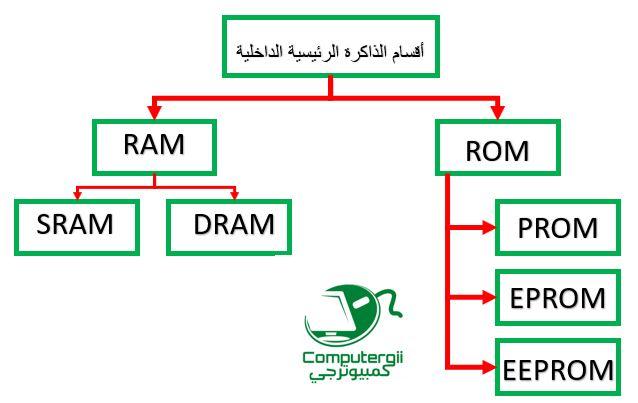 انواع الذاكرة المستخدمة في الكمبيوتر